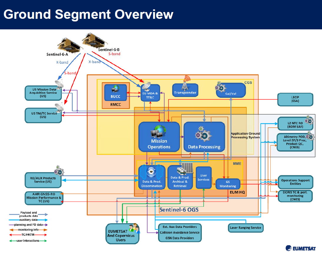 bpc_jason-cs-sentinel-6-ground-segment-overview.png